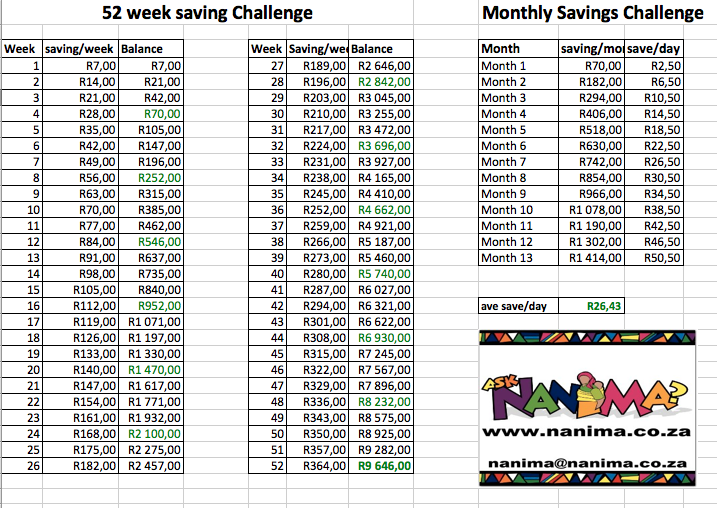photograph regarding 52 Week Savings Plan Printable identified as 52 7 days Dollars Conserving Problem : Inquire Nanima?