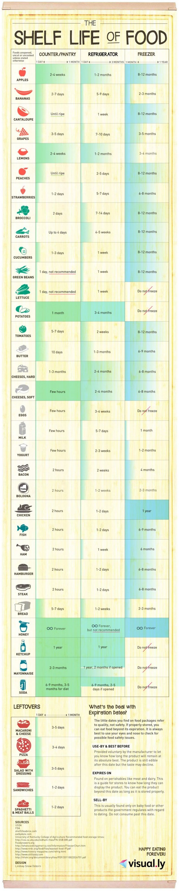 shelf-life-of-food-infographic-full-600x2976
