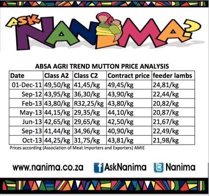 mutton prices nanima
