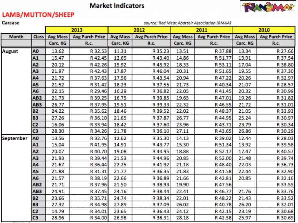 sheep price analysis